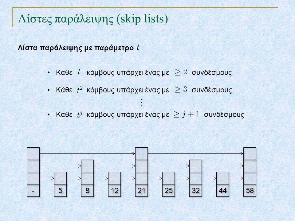 Λίστες παράλειψης (skip lists) TexPoint fonts used in EMF. Read the TexPoint manual before you delete this box.: AA A A A 12 21 25 32 44 58 - - 5 5 8