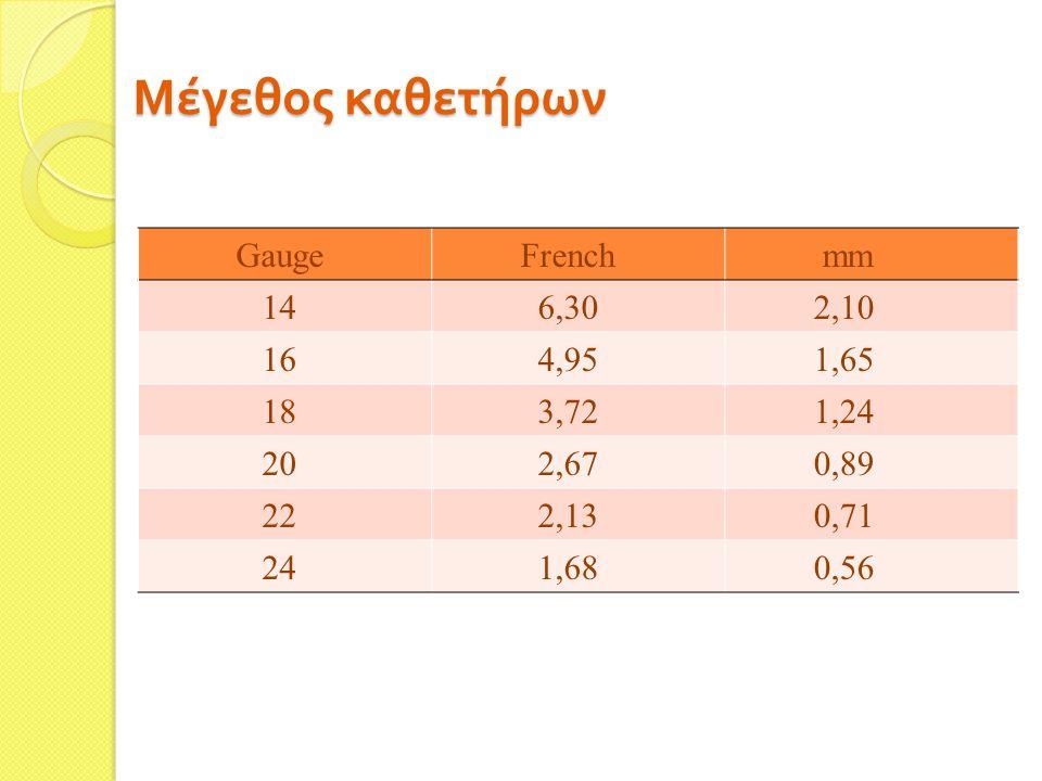 Μέγεθος καθετήρων Gauge French mm 14 6,30 2,10 16 4,95 1,65 18 3,72 1,24 20 2,67 0,89 22 2,13 0,71 24 1,68 0,56