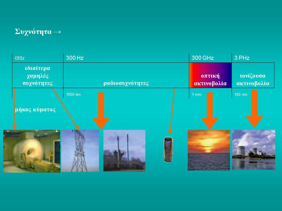 ¬ Φυσικά Παραγόμενα ΗΜ-πεδία - Μαγνητικό Πεδίο Γής - Κεραυνοί στην Ατμόσφαιρα
