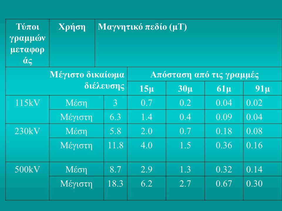 Τύποι γραμμών μεταφορ άς ΧρήσηΜαγνητικό πεδίο (μΤ) Μέγιστο δικαίωμα διέλευσης Απόσταση από τις γραμμές 15μ30μ61μ91μ 115kVΜέση30.70.20.040.02 Μέγιστη6.31.40.40.090.04 230kVΜέση5.82.00.70.180.08 Μέγιστη11.84.01.50.360.16 500kVΜέση8.72.91.30.320.14 Μέγιστη18.36.22.70.670.30
