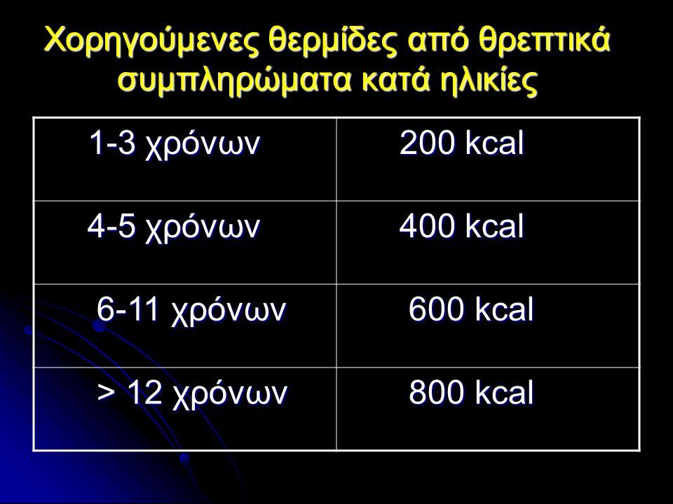 Χορηγούμενες θερμίδες από θρεπτικά συμπληρώματα κατά ηλικίες 1-3 χρόνων 1-3 χρόνων 200 kcal 200 kcal 4-5 χρόνων 4-5 χρόνων 400 kcal 400 kcal 6-11 χρόν