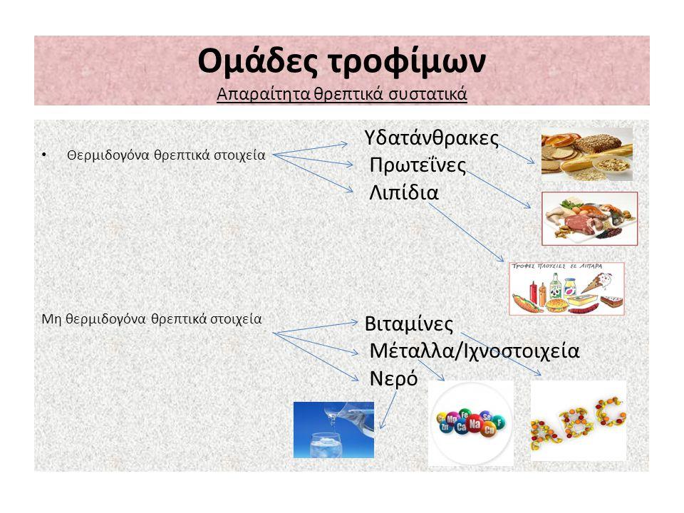 Ομάδες τροφίμων Απαραίτητα θρεπτικά συστατικά Θερμιδογόνα θρεπτικά στοιχεία Μη θερμιδογόνα θρεπτικά στοιχεία Υδατάνθρακες Πρωτεΐνες Λιπίδια Βιταμίνες
