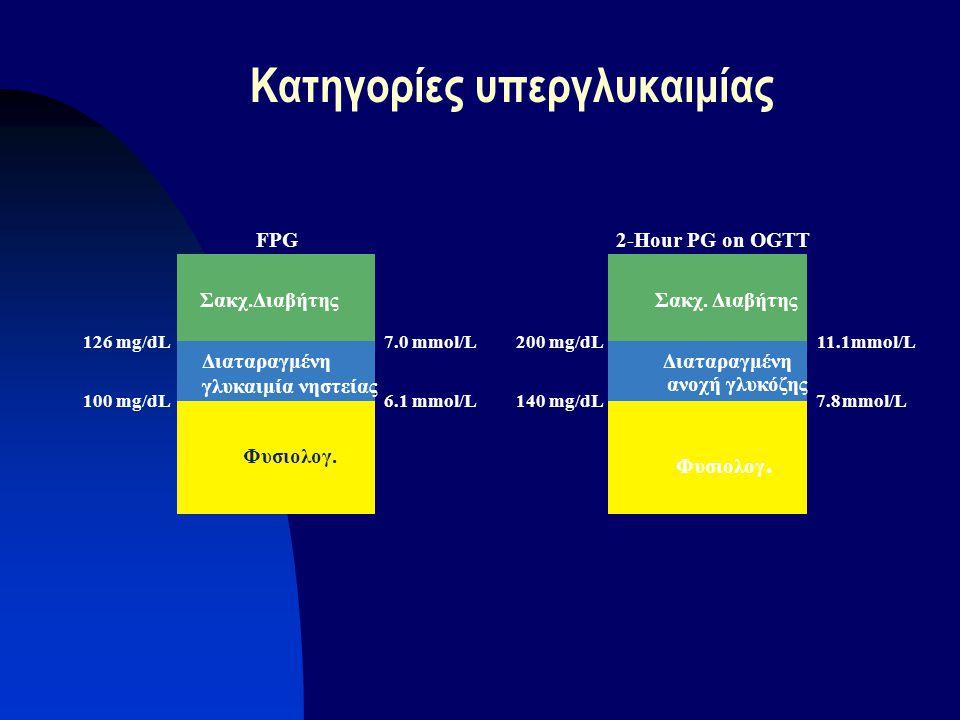 Κατηγορίες υπεργλυκαιμίας FPG 126 mg/dL 100 mg/dL 7.0 mmol/L 6.1 mmol/L Διαταραγμένη γλυκαιμία νηστείας Φυσιολογ. 2-Hour PG on OGTT 200 mg/dL 140 mg/d
