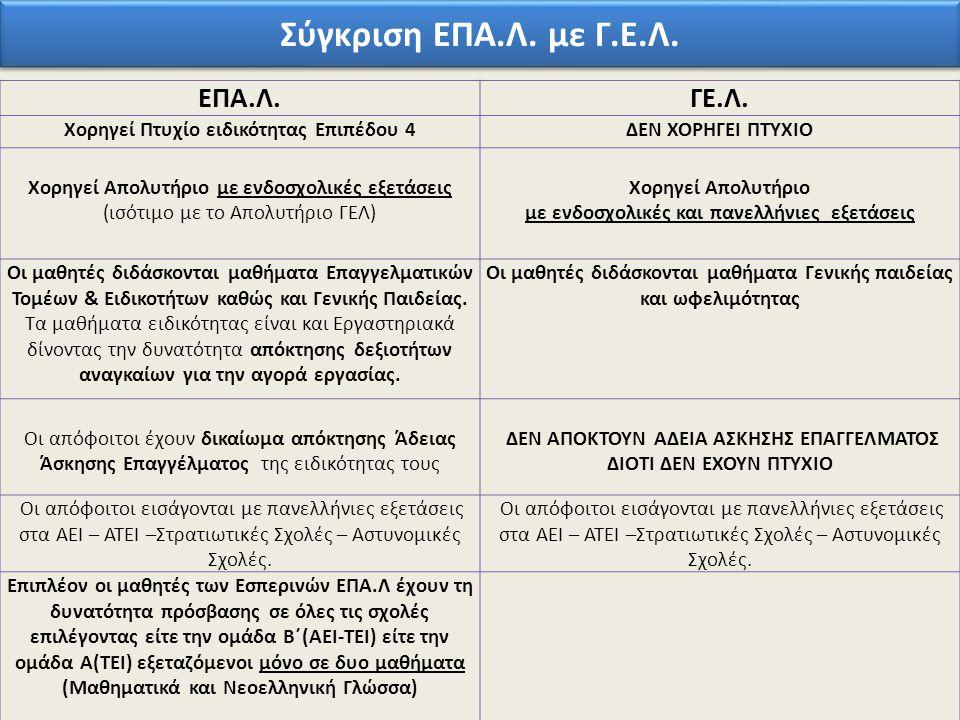 Σύγκριση ΕΠΑ.Λ. με Γ.Ε.Λ. ΕΠΑ.Λ.ΓΕ.Λ. Χορηγεί Πτυχίο ειδικότητας Επιπέδου 4ΔΕΝ ΧΟΡΗΓΕΙ ΠΤΥΧΙΟ Χορηγεί Απολυτήριο με ενδοσχολικές εξετάσεις (ισότιμο με