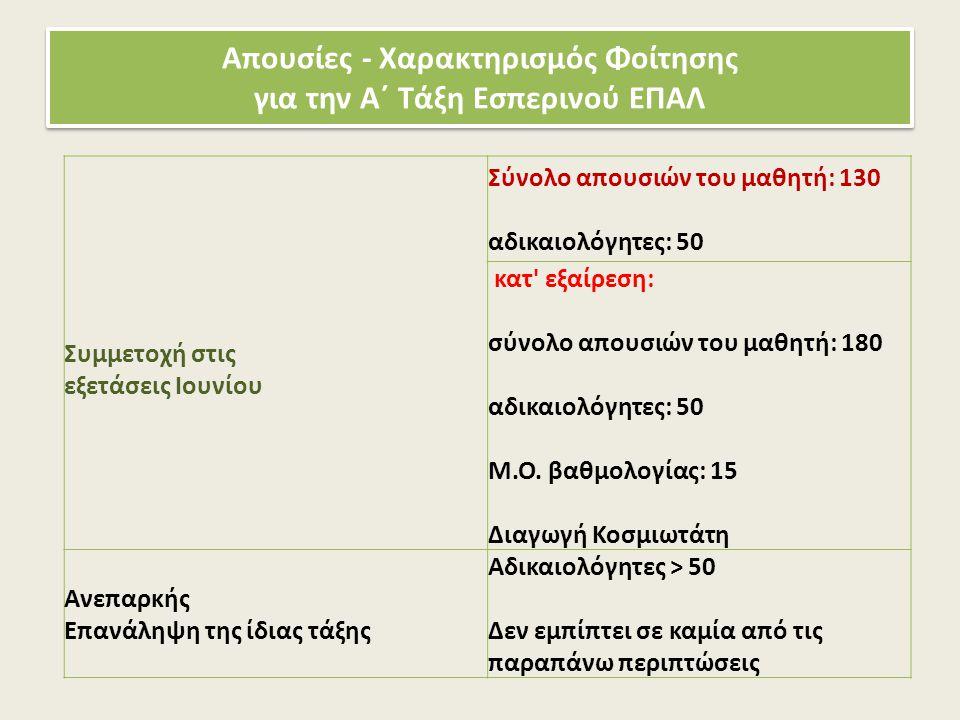 Απουσίες - Χαρακτηρισμός Φοίτησης για την Α΄ Τάξη Εσπερινού ΕΠΑΛ Συμμετοχή στις εξετάσεις Ιουνίου Σύνολο απουσιών του μαθητή: 130 αδικαιολόγητες: 50 κ