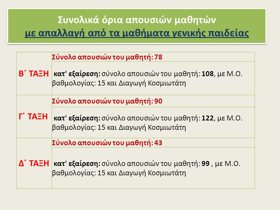 Συνολικά όρια απουσιών μαθητών με απαλλαγή από τα μαθήματα γενικής παιδείας Β΄ ΤΑΞΗ Σύνολο απουσιών του μαθητή: 78 κατ εξαίρεση: σύνολο απουσιών του μαθητή: 108, με Μ.Ο.