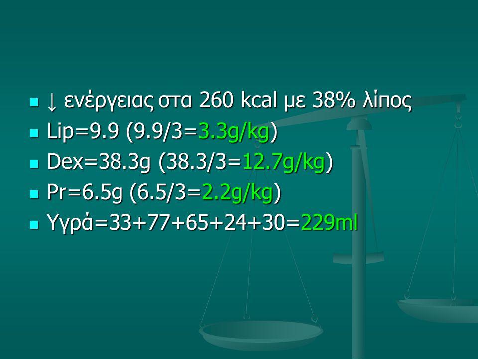 ↓ ενέργειας στα 260 kcal με 38% λίπος ↓ ενέργειας στα 260 kcal με 38% λίπος Lip=9.9 (9.9/3=3.3g/kg) Lip=9.9 (9.9/3=3.3g/kg) Dex=38.3g (38.3/3=12.7g/kg