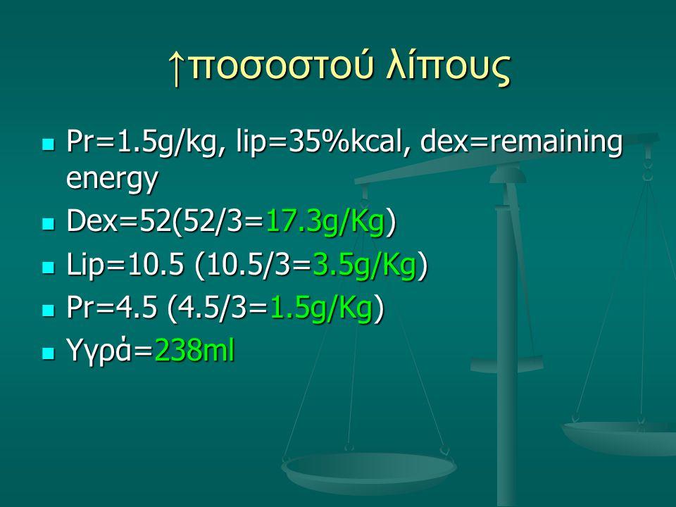 ↑ποσοστού λίπους Pr=1.5g/kg, lip=35%kcal, dex=remaining energy Pr=1.5g/kg, lip=35%kcal, dex=remaining energy Dex=52(52/3=17.3g/Kg) Dex=52(52/3=17.3g/K
