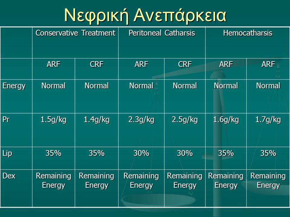 Νεφρική Ανεπάρκεια Conservative Treatment Peritoneal Catharsis Hemocatharsis ARFCRFARFCRFARFARF EnergyNormalNormalNormalNormalNormalNormal Pr1.5g/kg1.