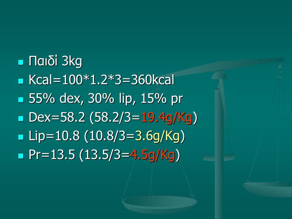 Παιδί 3kg Παιδί 3kg Kcal=100*1.2*3=360kcal Kcal=100*1.2*3=360kcal 55% dex, 30% lip, 15% pr 55% dex, 30% lip, 15% pr Dex=58.2 (58.2/3=19.4g/Kg) Dex=58.2 (58.2/3=19.4g/Kg) Lip=10.8 (10.8/3=3.6g/Kg) Lip=10.8 (10.8/3=3.6g/Kg) Pr=13.5 (13.5/3=4.5g/Kg) Pr=13.5 (13.5/3=4.5g/Kg)