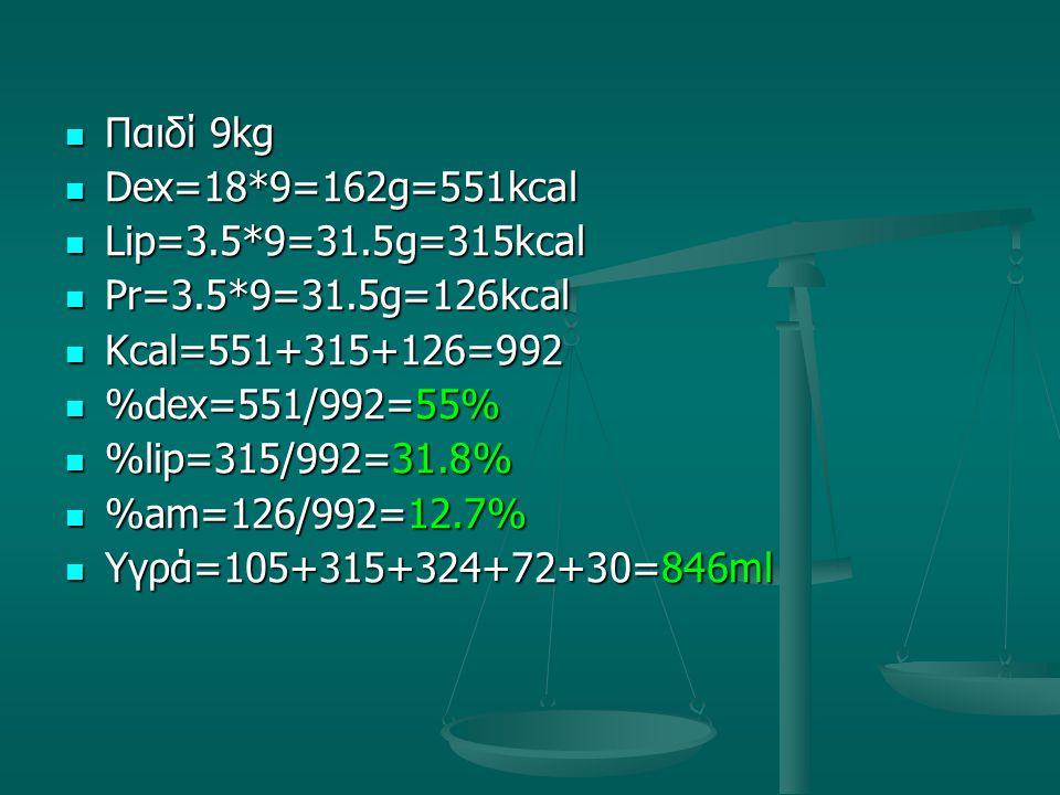 Παιδί 9kg Παιδί 9kg Dex=18*9=162g=551kcal Dex=18*9=162g=551kcal Lip=3.5*9=31.5g=315kcal Lip=3.5*9=31.5g=315kcal Pr=3.5*9=31.5g=126kcal Pr=3.5*9=31.5g=