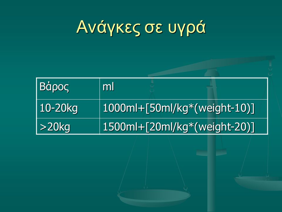 Ανάγκες σε υγρά Βάροςml 10-20kg1000ml+[50ml/kg*(weight-10)] >20kg 1500ml+[20ml/kg*(weight-20)]