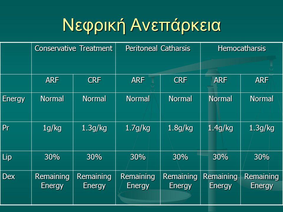Νεφρική Ανεπάρκεια Conservative Treatment Peritoneal Catharsis Hemocatharsis ARFCRFARFCRFARFARF EnergyNormalNormalNormalNormalNormalNormal Pr1g/kg 1.3