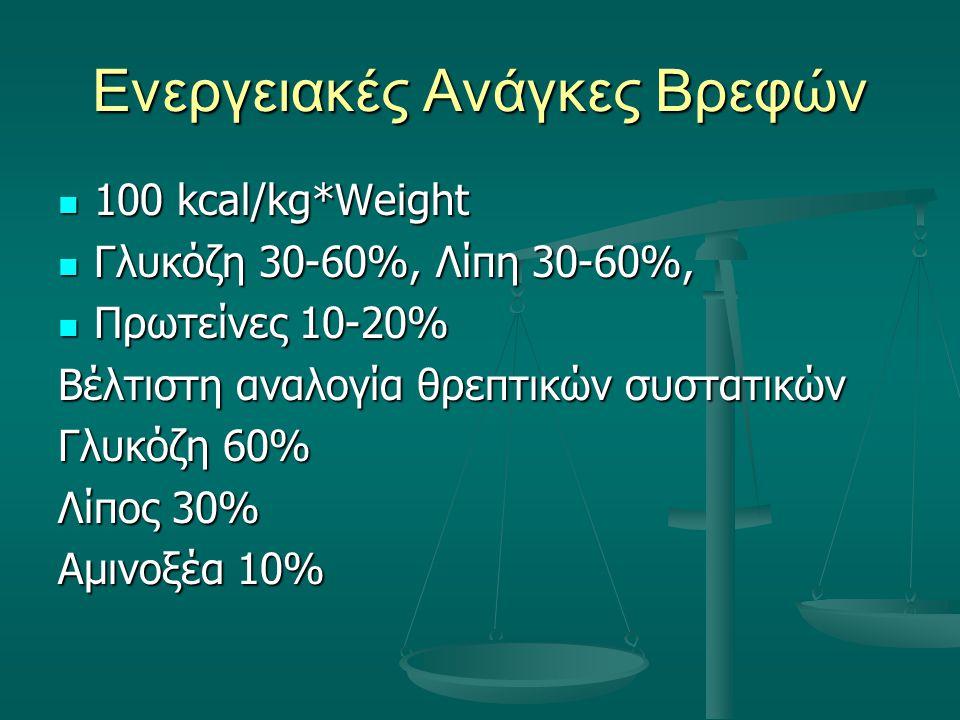 Αλγόριθμοι Kcal=1460kcal+[10kcal/kg(weight-20)] Kcal=1460kcal+[10kcal/kg(weight-20)] 50% dex, 40% lip, 10% pr 50% dex, 40% lip, 10% pr