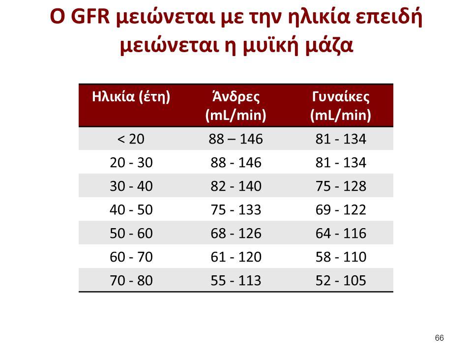 O GFR μειώνεται με την ηλικία επειδή μειώνεται η μυϊκή μάζα 66 Ηλικία (έτη)Άνδρες (mL/min) Γυναίκες (mL/min) < 2088 – 14681 - 134 20 - 3088 - 14681 -