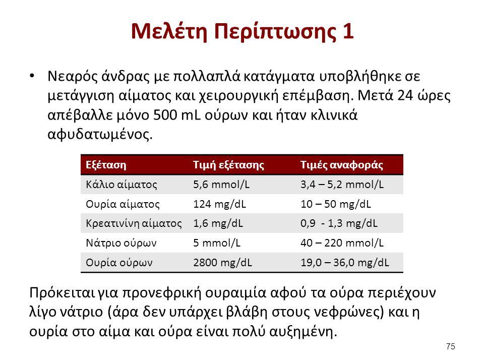 ΕξέτασηΤιμή εξέτασηςΤιμές αναφοράς Κάλιο αίματος5,6 mmol/L3,4 – 5,2 mmol/L Ουρία αίματος124 mg/dL10 – 50 mg/dL Κρεατινίνη αίματος1,6 mg/dL0,9 - 1,3 mg