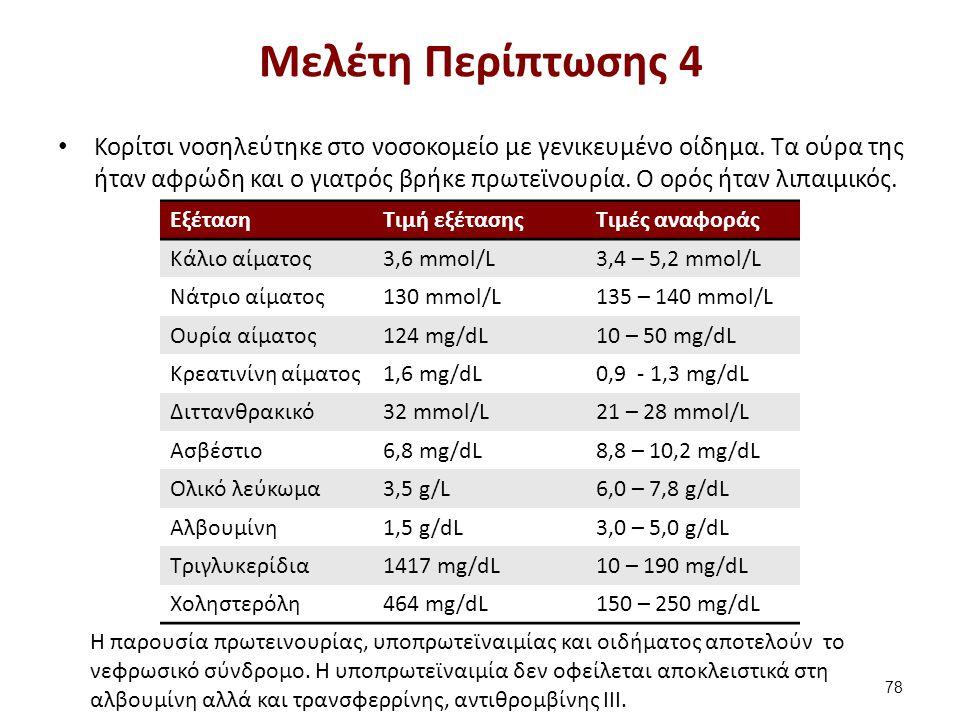 ΕξέτασηΤιμή εξέτασηςΤιμές αναφοράς Κάλιο αίματος3,6 mmol/L3,4 – 5,2 mmol/L Νάτριο αίματος130 mmol/L135 – 140 mmol/L Ουρία αίματος124 mg/dL10 – 50 mg/d