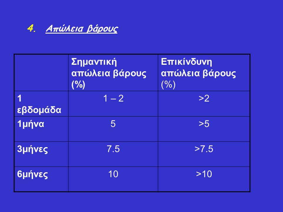 4.Απώλεια βάρους Σημαντική απώλεια βάρους (%) Επικίνδυνη απώλεια βάρους (%) 1 εβδομάδα 1 – 2>2 1μήνα5>5 3μήνες7.5>7.5 6μήνες10>10