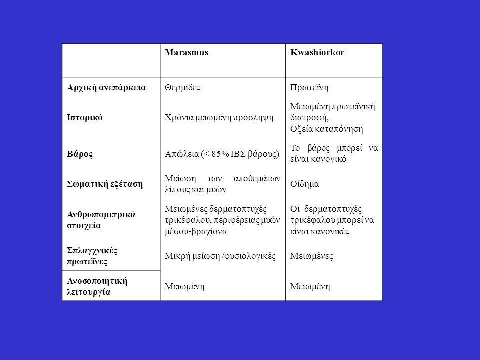 MarasmusKwashiorkor Αρχική ανεπάρκειαΘερμίδεςΠρωτεΐνη ΙστορικόΧρόνια μειωμένη πρόσληψη Μειωμένη πρωτεϊνική διατροφή, Οξεία καταπόνηση ΒάροςΑπώλεια (<