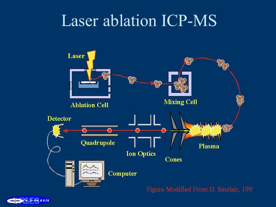 Laser ablation ICP-MS Laser
