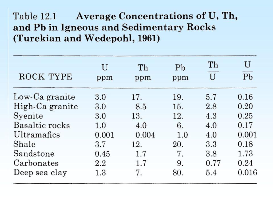 SHRIMP U-Pb applications Mineral ages of igneous rocks Zircon, monazite, baddeleyite, titanite, perovskite, allanite