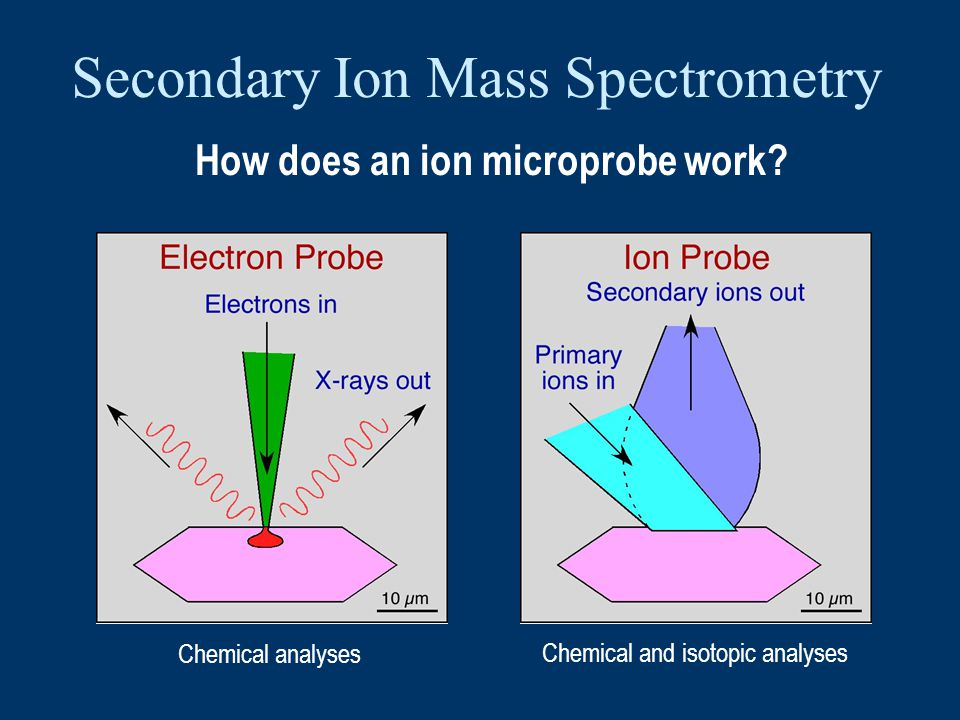 How does an ion microprobe work.