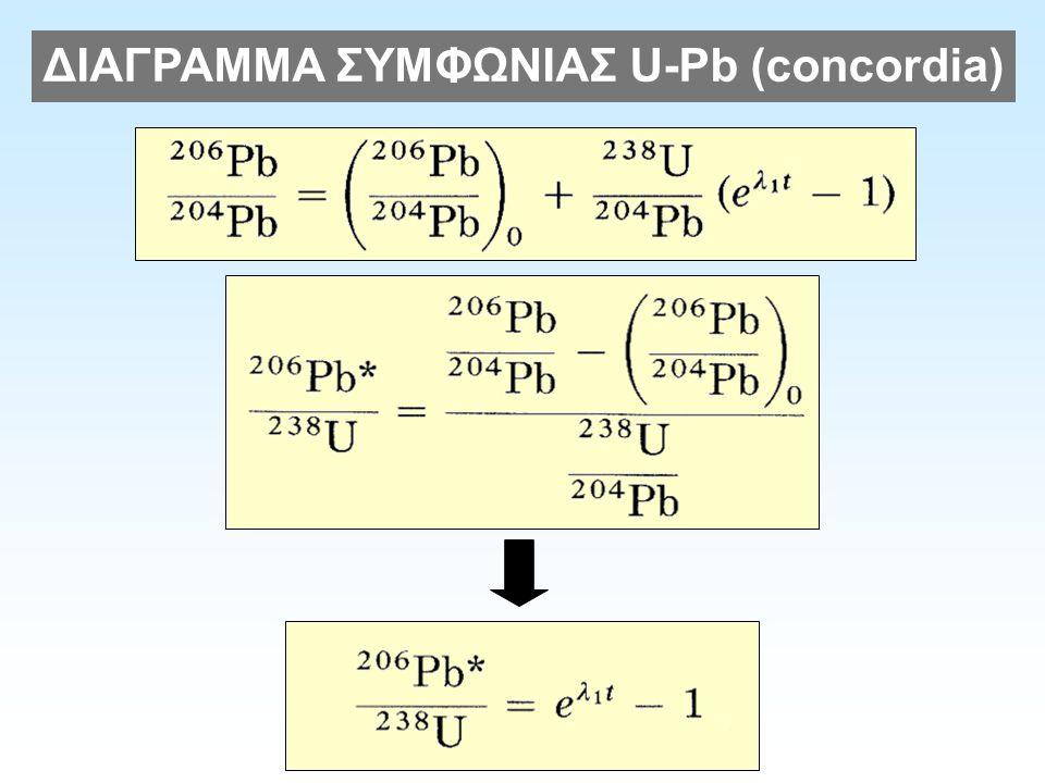 ΔΙΑΓΡΑΜΜΑ ΣΥΜΦΩΝΙΑΣ U-Pb (concordia)