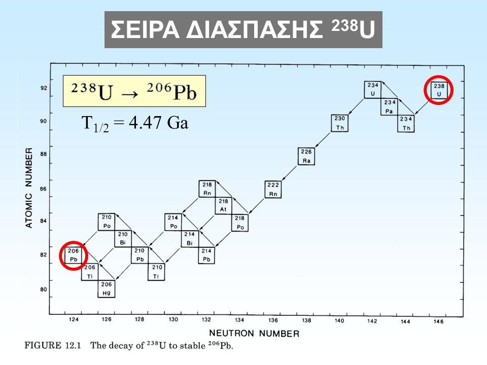 ΣΕΙΡΑ ΔΙΑΣΠΑΣΗΣ 238 U T 1/2 = 4.47 Ga
