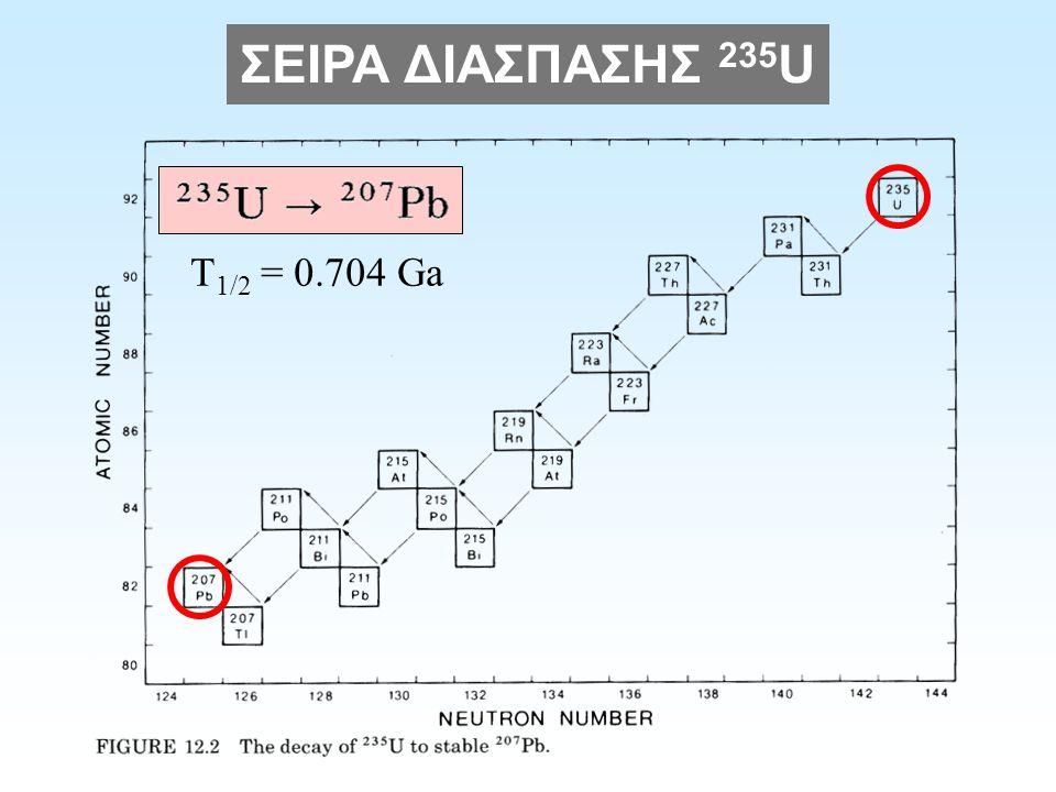 ΗΛΙΚΙΑ 207 Pb/ 206 Pb Για να ελαχιστοποιήσουμε το σφάλμα από την απώλεια Pb Χρησιμοποιούμε το λόγο 207 Pb/ 206 Pb Δεν επηρεάζεται από την απώλεια Pb