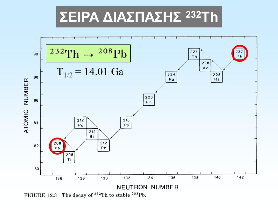 ΣΕΙΡΑ ΔΙΑΣΠΑΣΗΣ 232 Th T 1/2 = 14.01 Ga
