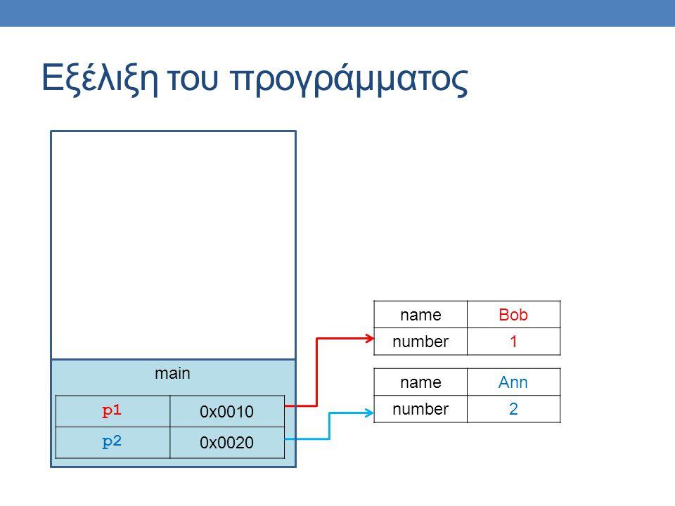 main Εξέλιξη του προγράμματος p1p1 0x0010 p2 0x0020 nameAnn number2 nameBob number1