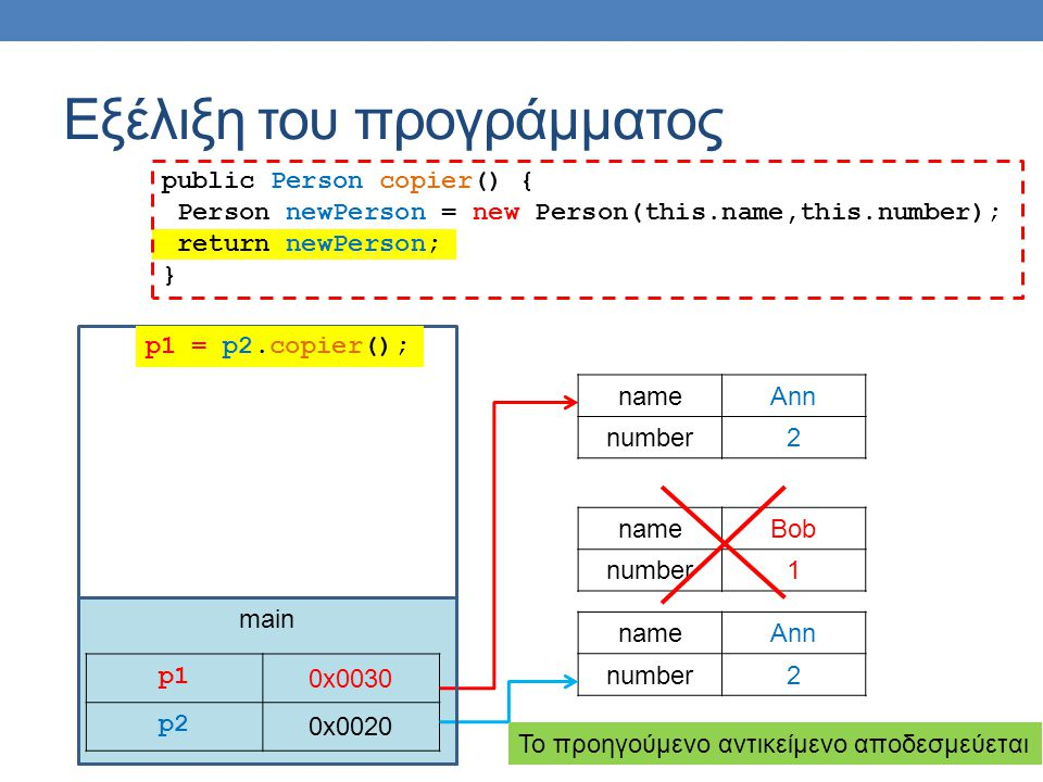 main Εξέλιξη του προγράμματος p1p1 0x0030 p2 0x0020 nameAnn number2 nameBob number1 p1 = p2.copier(); nameAnn number2 public Person copier() { Person newPerson = new Person(this.name,this.number); return newPerson; } To προηγούμενο αντικείμενο αποδεσμεύεται