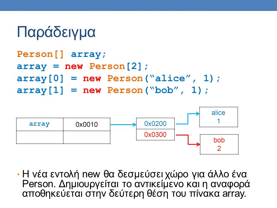 "Παράδειγμα Person[] array; array = new Person[2]; array[0] = new Person(""alice"", 1); array[1] = new Person(""bob"", 1); H νέα εντολή new θα δεσμεύσει χώ"