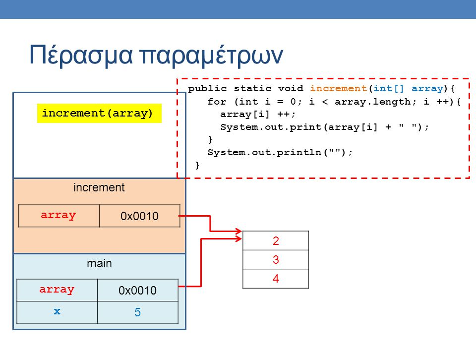 main Πέρασμα παραμέτρων array 0x0010 x 5 2 3 4 increment array 0x0010 public static void increment(int[] array){ for (int i = 0; i < array.length; i ++){ array[i] ++; System.out.print(array[i] + ); } System.out.println( ); } increment(array)