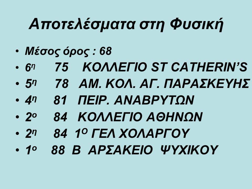 Αποτελέσματα στη Φυσική Μέσος όρος : 68 6 η 75 ΚΟΛΛΕΓΙΟ ST CATHERIN'S 5 η 78 ΑΜ.