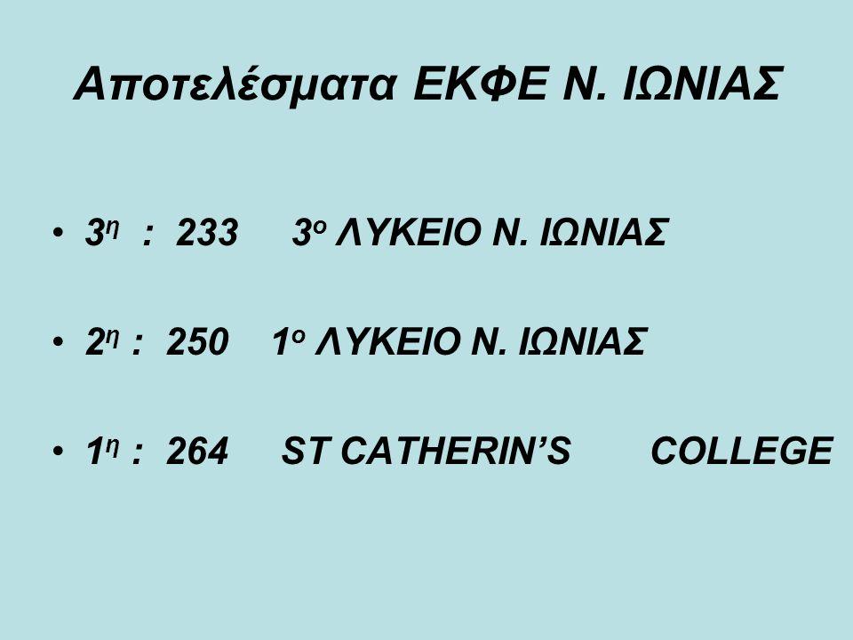 3 η : 233 3 ο ΛΥΚΕΙΟ Ν. ΙΩΝΙΑΣ 2 η : 250 1 ο ΛΥΚΕΙΟ Ν. ΙΩΝΙΑΣ 1 η : 264 ST CATHERIN'S COLLEGE Αποτελέσματα ΕΚΦΕ Ν. ΙΩΝΙΑΣ