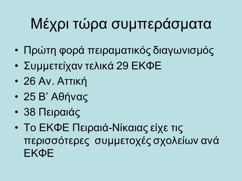 Μέχρι τώρα συμπεράσματα Πρώτη φορά πειραματικός διαγωνισμός Συμμετείχαν τελικά 29 ΕΚΦΕ 26 Αν. Αττική 25 Β' Αθήνας 38 Πειραιάς Το ΕΚΦΕ Πειραιά-Νίκαιας