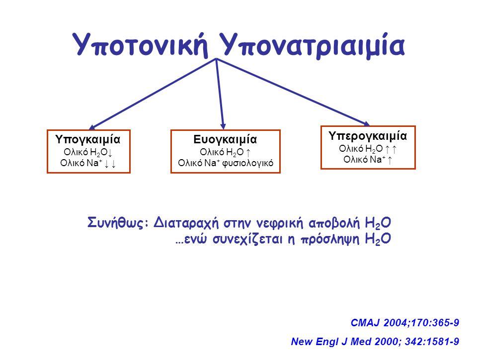 Υποτονική Υπονατριαιμία Υπογκαιμία Ολικό Η 2 Ο↓ Ολικό Νa + ↓ ↓ Ευογκαιμία Ολικό Η 2 Ο ↑ Ολικό Νa + φυσιολογικό Υπερογκαιμία Ολικό Η 2 Ο ↑ ↑ Ολικό Νa + ↑ CMAJ 2004;170:365-9 New Engl J Med 2000; 342:1581-9 Συνήθως: Διαταραχή στην νεφρική αποβολή Η 2 Ο …ενώ συνεχίζεται η πρόσληψη Η 2 Ο