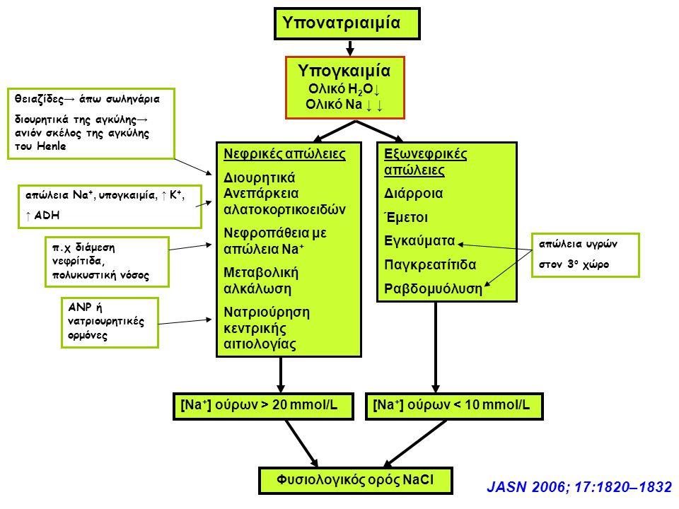 Υπονατριαιμία Υπογκαιμία Ολικό Η 2 Ο↓ Ολικό Νa ↓ ↓ Νεφρικές απώλειες Διουρητικά Ανεπάρκεια αλατοκορτικοειδών Νεφροπάθεια με απώλεια Na + Μεταβολική αλκάλωση Νατριούρηση κεντρικής αιτιολογίας Εξωνεφρικές απώλειες Διάρροια Έμετοι Εγκαύματα Παγκρεατίτιδα Ραβδομυόλυση [Νa + ] ούρων > 20 mmol/L[Νa + ] ούρων < 10 mmol/L Φυσιολογικός ορός NaCl JASN 2006; 17:1820–1832 aπώλεια Na +, υπογκαιμία, ↑ Κ +, ↑ ADH θειαζίδες → άπω σωληνάρια διουρητικά της αγκύλης → ανιόν σκέλος της αγκύλης του Henle π.χ διάμεση νεφρίτιδα, πολυκυστική νόσος ΑΝΡ ή νατριουρητικές ορμόνες απώλεια υγρών στον 3 ο χώρο