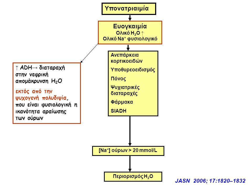 Υπονατριαιμία Ευογκαιμία Ολικό Η 2 Ο ↑ Ολικό Νa + φυσιολογικό Ανεπάρκεια κορτικοειδών Υποθυρεοειδισμός Πόνος Ψυχιατρικές διαταραχές Φάρμακα SIADH [Νa + ] ούρων > 20 mmol/L Περιορισμός Η 2 Ο JASN 2006; 17:1820–1832 ↑ ADH → διαταραχή στην νεφρική απομάκρυνση Η 2 Ο εκτός από την ψυχογενή πολυδιψία, που είναι φυσιολογική η ικανότητα αραίωσης των ούρων