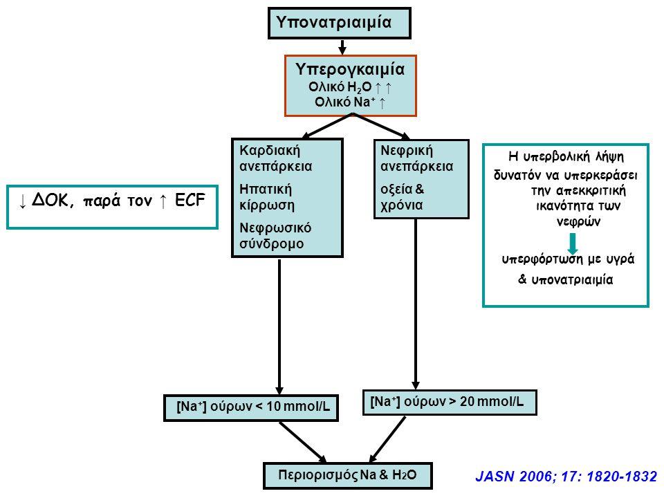 Υπονατριαιμία Υπερογκαιμία Ολικό Η 2 Ο ↑ ↑ Ολικό Νa + ↑ Καρδιακή ανεπάρκεια Ηπατική κίρρωση Νεφρωσικό σύνδρομο Νεφρική ανεπάρκεια οξεία & χρόνια [Νa + ] ούρων < 10 mmol/L [Νa + ] ούρων > 20 mmol/L Περιορισμός Na & H 2 O JASN 2006; 17: 1820-1832 ↓ ΔΟΚ, παρά τον ↑ ECF Η υπερβολική λήψη δυνατόν να υπερκεράσει την απεκκριτική ικανότητα των νεφρών υπερφόρτωση με υγρά & υπονατριαιμία