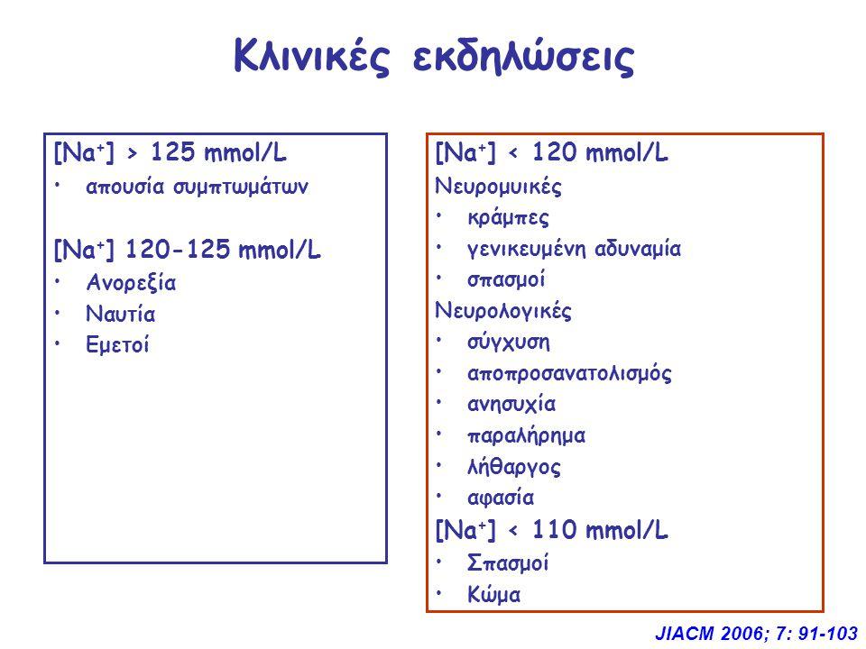 Κλινικές εκδηλώσεις [Νa + ] > 125 mmol/L απουσία συμπτωμάτων [Νa + ] 120-125 mmol/L Ανορεξία Ναυτία Εμετοί [Νa + ] < 120 mmol/L Νευρομυικές κράμπες γενικευμένη αδυναμία σπασμοί Νευρολογικές σύγχυση αποπροσανατολισμός ανησυχία παραλήρημα λήθαργος αφασία [Νa + ] < 110 mmol/L Σπασμοί Κώμα JIACM 2006; 7: 91-103