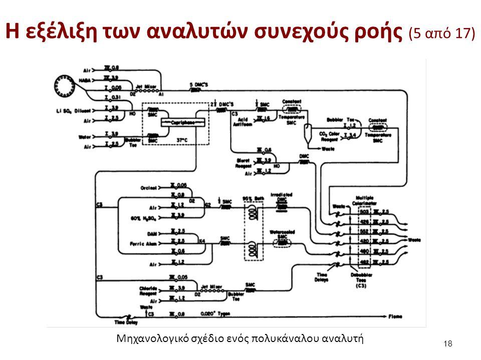 H εξέλιξη των αναλυτών συνεχούς ροής (5 από 17) 18 Μηχανολογικό σχέδιο ενός πολυκάναλου αναλυτή
