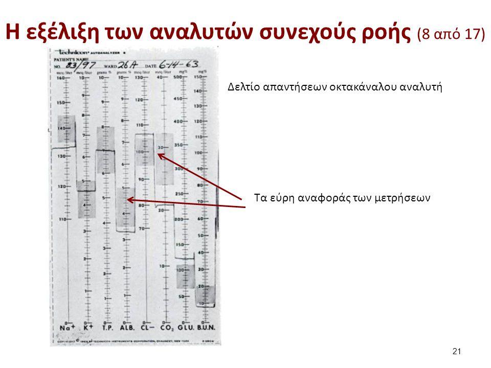 Δελτίο απαντήσεων οκτακάναλου αναλυτή Τα εύρη αναφοράς των μετρήσεων H εξέλιξη των αναλυτών συνεχούς ροής (8 από 17) 21