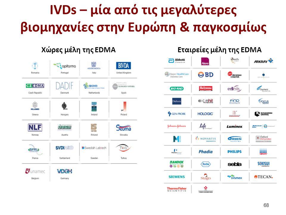 IVDs – μία από τις μεγαλύτερες βιομηχανίες στην Ευρώπη & παγκοσμίως 68 Χώρες μέλη της EDMAΕταιρείες μέλη της EDMA
