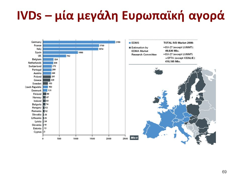 IVDs – μία μεγάλη Ευρωπαϊκή αγορά 69