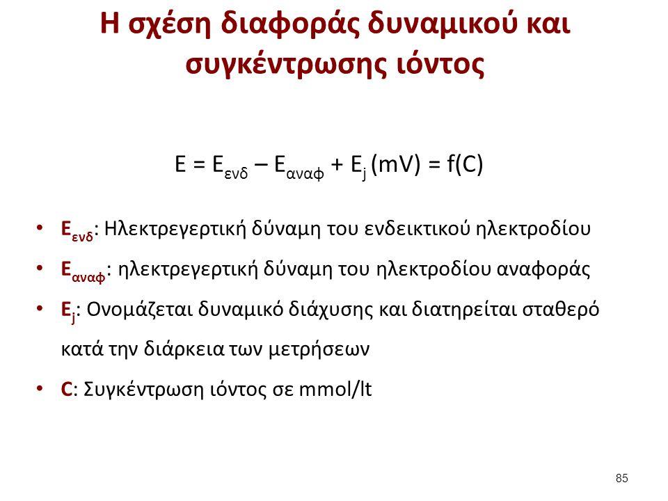 H σχέση διαφοράς δυναμικού και συγκέντρωσης ιόντος 85 E = Ε ενδ – Ε αναφ + Ε j (mV) = f(C) Ε ενδ : Ηλεκτρεγερτική δύναμη του ενδεικτικού ηλεκτροδίου Ε
