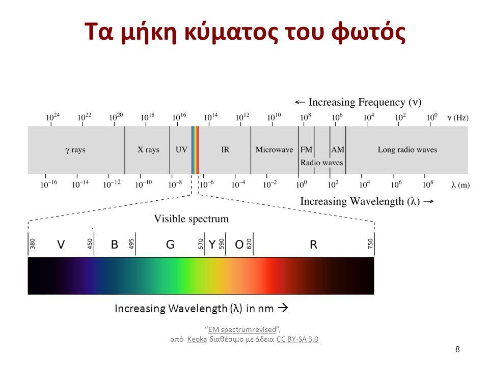 """Τα μήκη κύματος του φωτός 8 Increasing Wavelength (λ) in nm  """"EM spectrumrevised"""", EM spectrumrevised από Keoka διαθέσιμο με άδεια CC BY-SA 3.0KeokaC"""