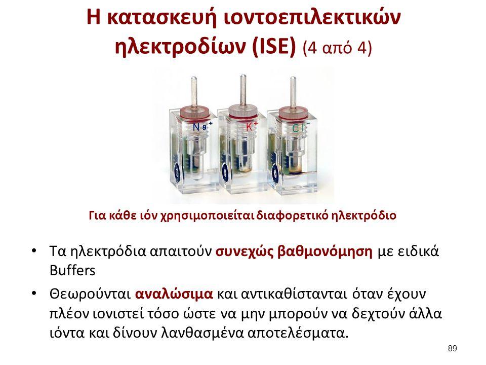 Για κάθε ιόν χρησιμοποιείται διαφορετικό ηλεκτρόδιο Η κατασκευή ιοντοεπιλεκτικών ηλεκτροδίων (ISE) (4 από 4) Τα ηλεκτρόδια απαιτούν συνεχώς βαθμονόμησ