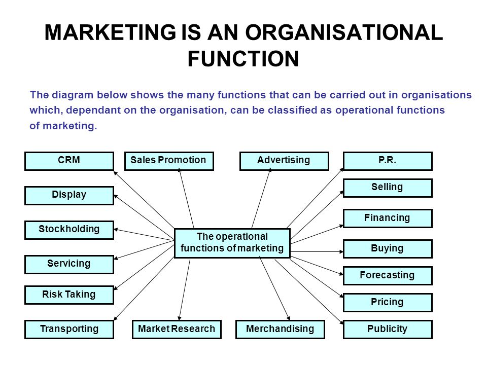 MARKETING IS AN ORGANISATIONAL FUNCTION The diagram below shows the many functions that can be carried out in organisations which, dependant on the organisation, can be classified as operational functions of marketing.